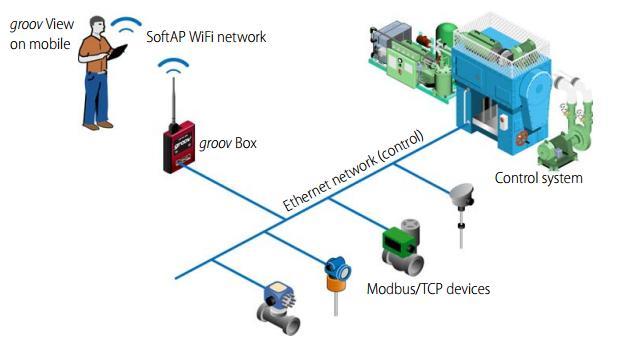 ESP8266 PDAControl pdacontrolen.com groov